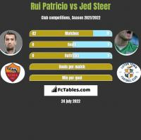 Rui Patricio vs Jed Steer h2h player stats