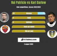 Rui Patricio vs Karl Darlow h2h player stats