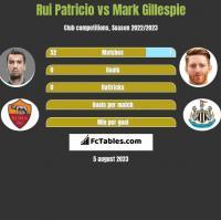Rui Patricio vs Mark Gillespie h2h player stats