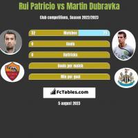 Rui Patricio vs Martin Dubravka h2h player stats