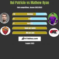 Rui Patricio vs Mathew Ryan h2h player stats