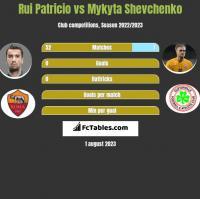 Rui Patricio vs Mykyta Szewczenko h2h player stats