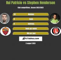 Rui Patricio vs Stephen Henderson h2h player stats