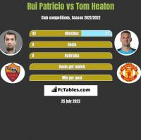 Rui Patricio vs Tom Heaton h2h player stats
