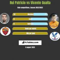 Rui Patricio vs Vicente Guaita h2h player stats