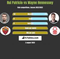 Rui Patricio vs Wayne Hennessey h2h player stats