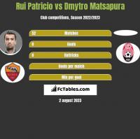 Rui Patricio vs Dmytro Matsapura h2h player stats