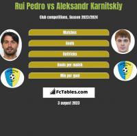 Rui Pedro vs Aleksandr Karnitski h2h player stats