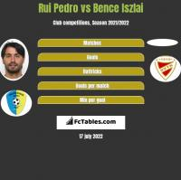 Rui Pedro vs Bence Iszlai h2h player stats