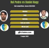 Rui Pedro vs Daniel Nagy h2h player stats