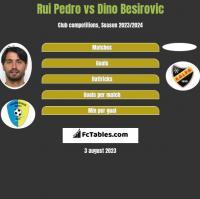 Rui Pedro vs Dino Besirovic h2h player stats