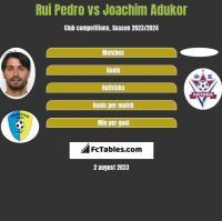 Rui Pedro vs Joachim Adukor h2h player stats