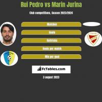 Rui Pedro vs Marin Jurina h2h player stats