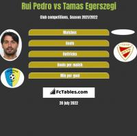 Rui Pedro vs Tamas Egerszegi h2h player stats