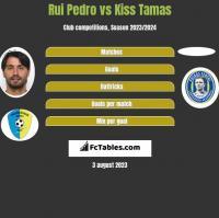 Rui Pedro vs Kiss Tamas h2h player stats