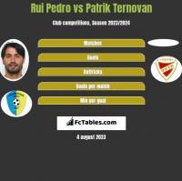 Rui Pedro vs Patrik Ternovan h2h player stats