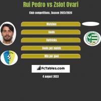 Rui Pedro vs Zslot Ovari h2h player stats