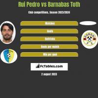 Rui Pedro vs Barnabas Toth h2h player stats