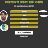 Rui Pedro vs Richard Tibor Zsolnai h2h player stats