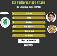Rui Pedro vs Filipe Chaby h2h player stats