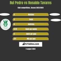 Rui Pedro vs Ronaldo Tavares h2h player stats