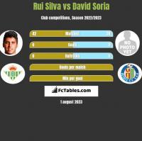 Rui Silva vs David Soria h2h player stats
