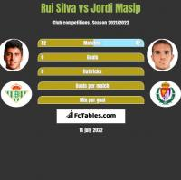 Rui Silva vs Jordi Masip h2h player stats