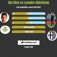 Rui Silva vs Leandro Chichizola h2h player stats