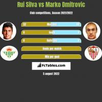 Rui Silva vs Marko Dmitrovic h2h player stats