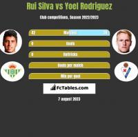 Rui Silva vs Yoel Rodriguez h2h player stats