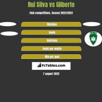 Rui Silva vs Gilberto h2h player stats
