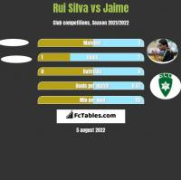 Rui Silva vs Jaime h2h player stats