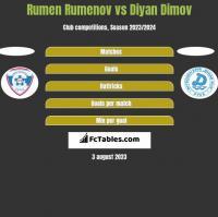 Rumen Rumenov vs Diyan Dimov h2h player stats