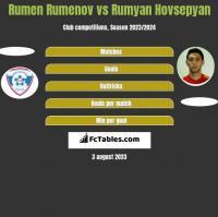 Rumen Rumenov vs Rumyan Hovsepyan h2h player stats