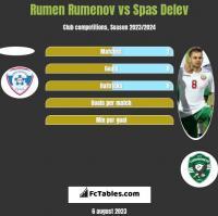 Rumen Rumenov vs Spas Delev h2h player stats