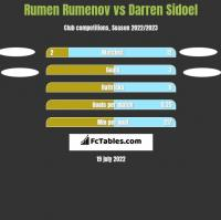 Rumen Rumenov vs Darren Sidoel h2h player stats