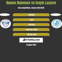 Rumen Rumenov vs Ivaylo Lazarov h2h player stats