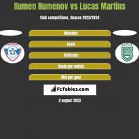 Rumen Rumenov vs Lucas Martins h2h player stats