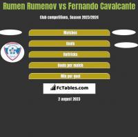 Rumen Rumenov vs Fernando Cavalcante h2h player stats