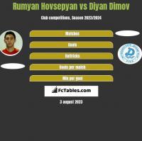 Rumyan Hovsepyan vs Diyan Dimov h2h player stats