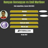 Rumyan Hovsepyan vs Emil Martinov h2h player stats