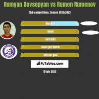 Rumyan Hovsepyan vs Rumen Rumenov h2h player stats