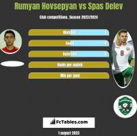 Rumyan Hovsepyan vs Spas Delev h2h player stats