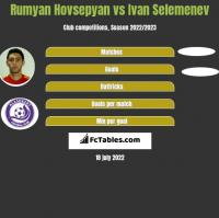 Rumyan Hovsepyan vs Ivan Selemenev h2h player stats