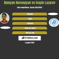 Rumyan Hovsepyan vs Ivaylo Lazarov h2h player stats