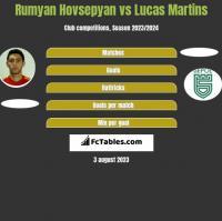 Rumyan Hovsepyan vs Lucas Martins h2h player stats