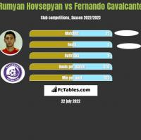 Rumyan Hovsepyan vs Fernando Cavalcante h2h player stats