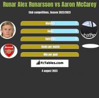 Runar Alex Runarsson vs Aaron McCarey h2h player stats