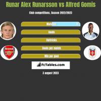 Runar Alex Runarsson vs Alfred Gomis h2h player stats