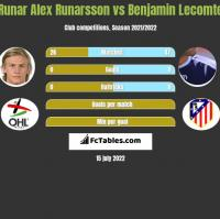 Runar Alex Runarsson vs Benjamin Lecomte h2h player stats